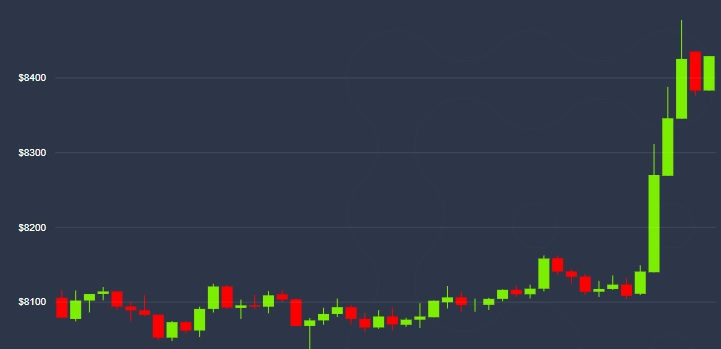 Bitcoin Price Rallies 3.7% to Hit 2-Month High