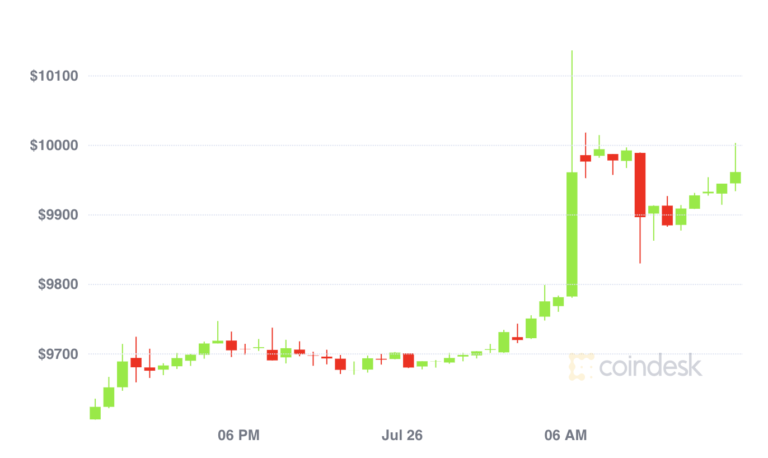 Bitcoin Price Logs Two-Month High Above $10,000